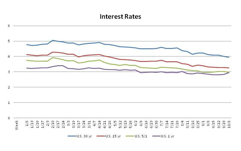 San Antonio Interest Rate Trends Oct 6, 2011