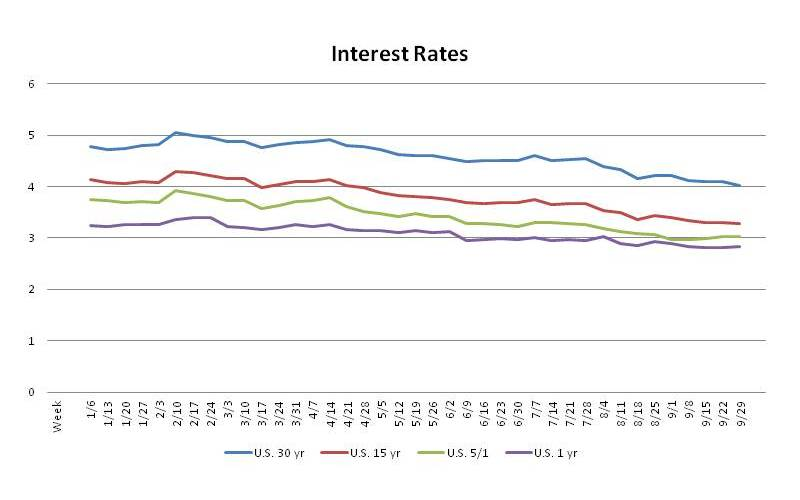 San Antonio Interest Rate Trends Sep 29, 2011