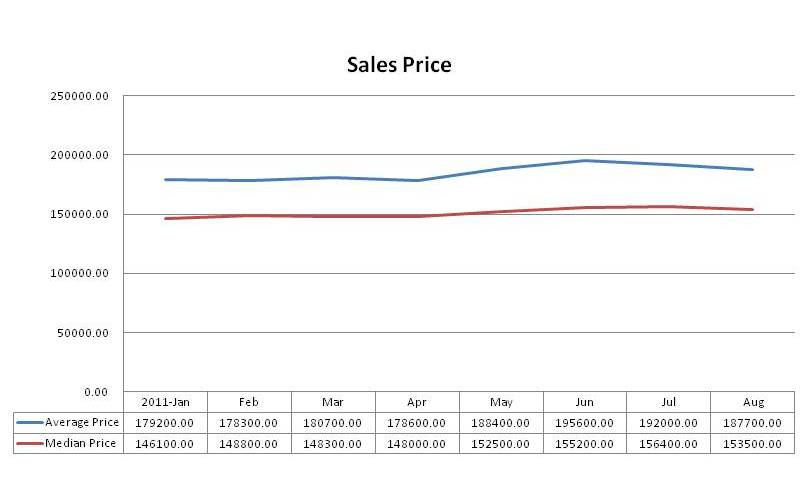 San Antonio Sales Price August 2011